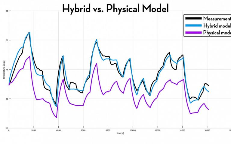 Graph showing the measurements vs the physical model vs the improved hybrid model